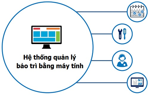 Hệ thống quản lý bảo trì bằng máy tính