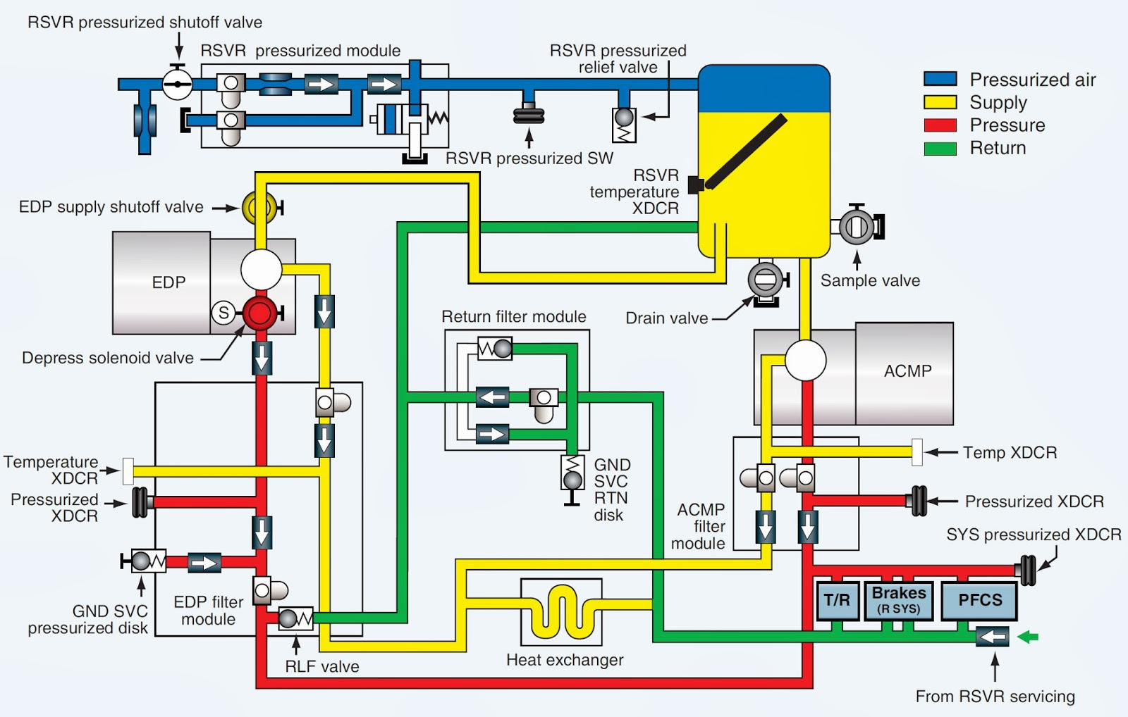 Right Hydraulic System Of A Boeing 777 NANG SUAT XANH