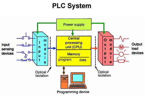 Đào tạo PLC - Kỹ thuật lập trình, vận hành và bảo trì hệ thống điều khiển dùng PLC